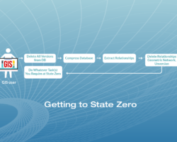 Getting to State Zero: Once the data is safely stored, SSP experts will delete your original versions, perform a compress and take the database to State Zero for your planned maintenance activities to take place.