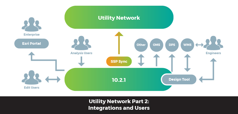 Moving to Utility Network