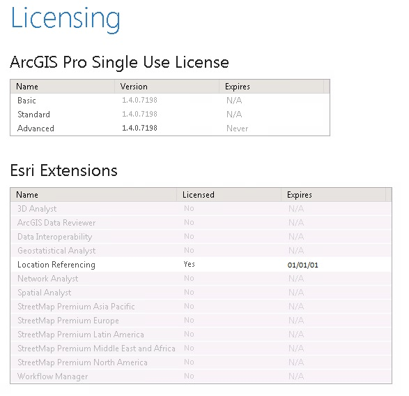 Esri APR Implementation: Our Lessons Learned